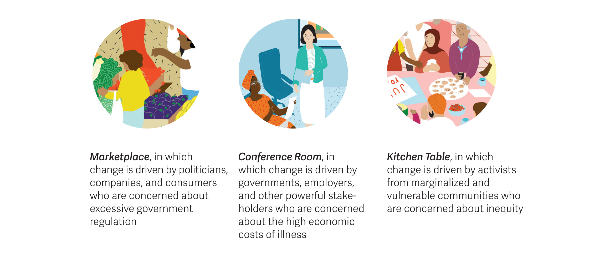 Three illustration icons to represent the health system scenarios for the marketplace, conference room and kitchen table.