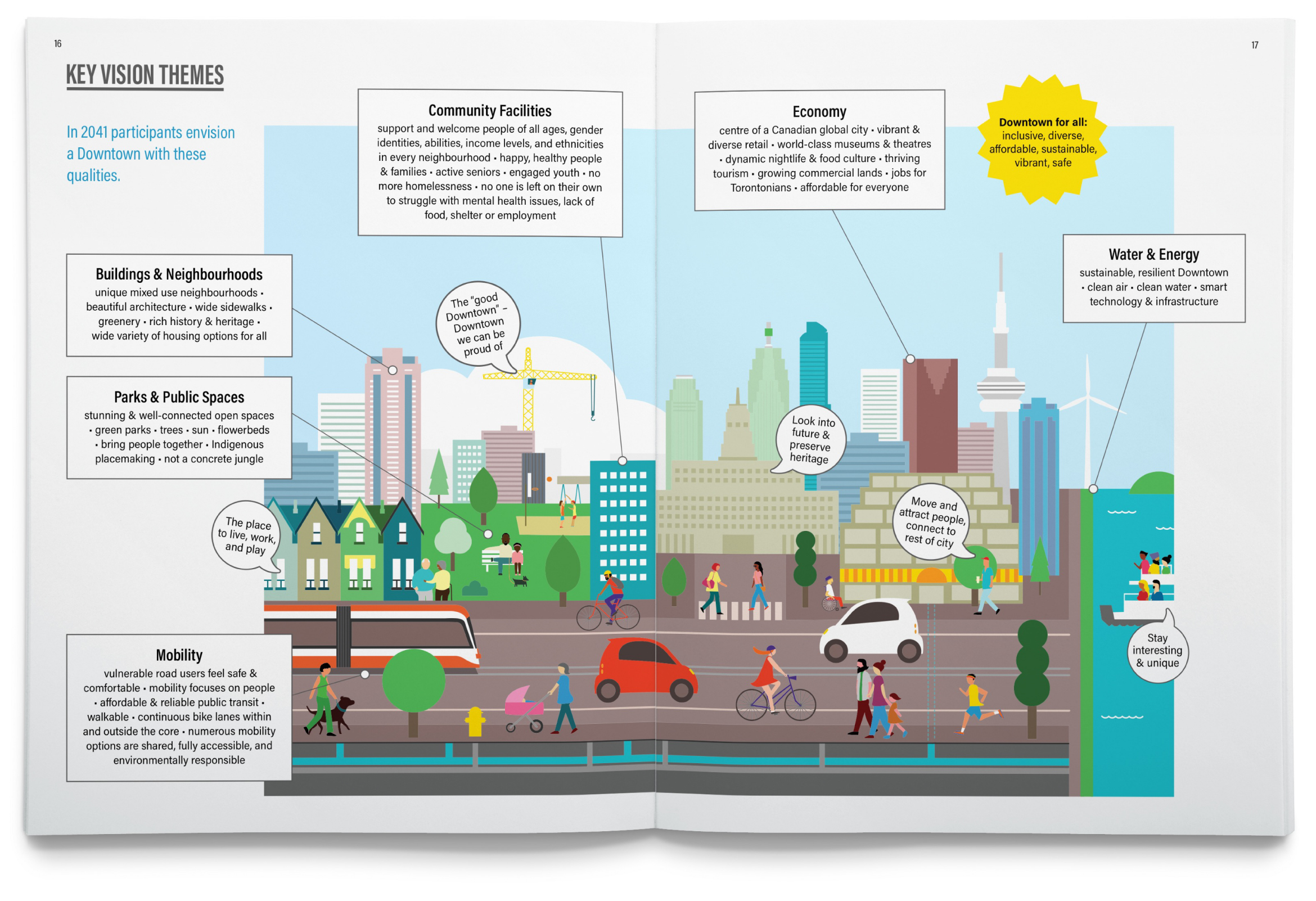 Spread of the TOcore Engagement report that features key vision themes, an illustration of downtown by Nash Dsouza, and annotations that describe the qualities that participants envision for a Downtown in 2041.